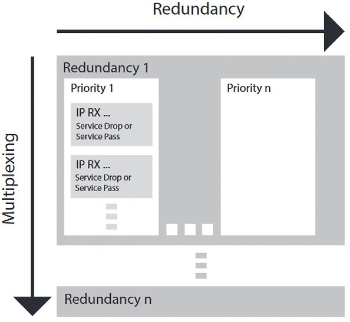 Redundancy and multiplexing options