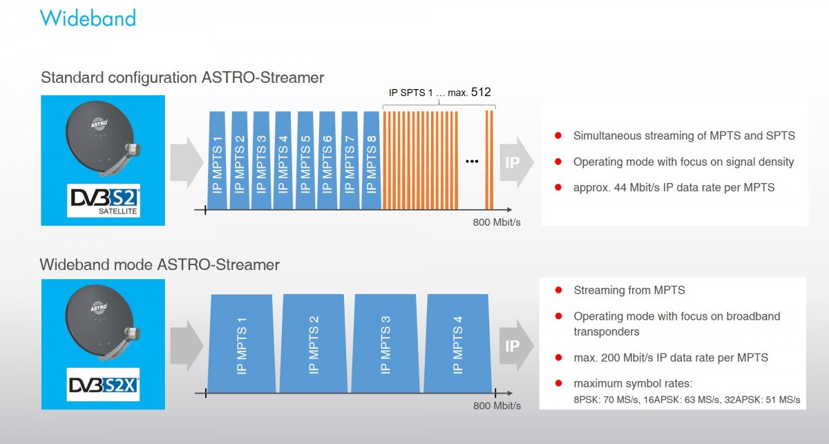Wideband Mode for ASTRO Streamer